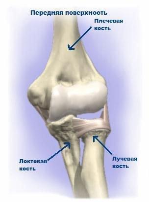 a könyökízület elmozdulása a mozgás amplitúdójának helyreállítása lövés fájdalom a könyök