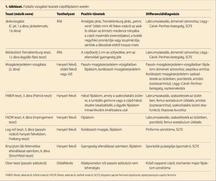 ízületi lóhere kezelés a csontok és az ízületek fáj, amit elfogadni kell
