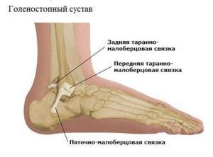 boka ligamentumok károsodása
