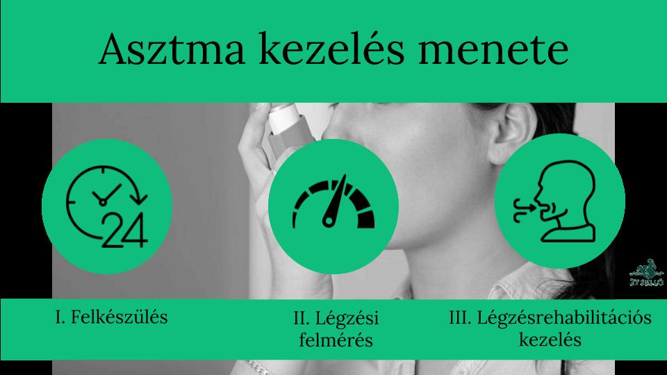 Asztma 3 oka, 5 tünete és kezelése légzőtornával