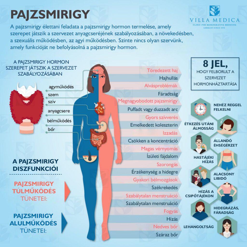 hormon ízületi fájdalom modern tabletták ízületi fájdalmakhoz